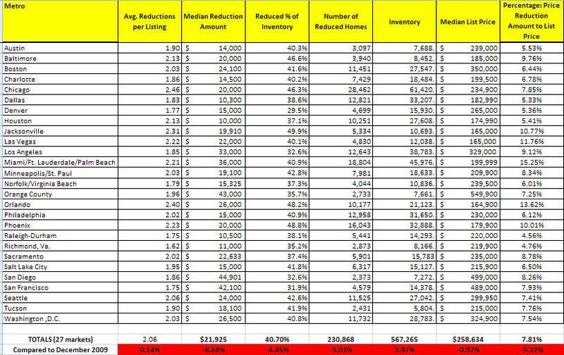 Price reductions 20010-Jan II